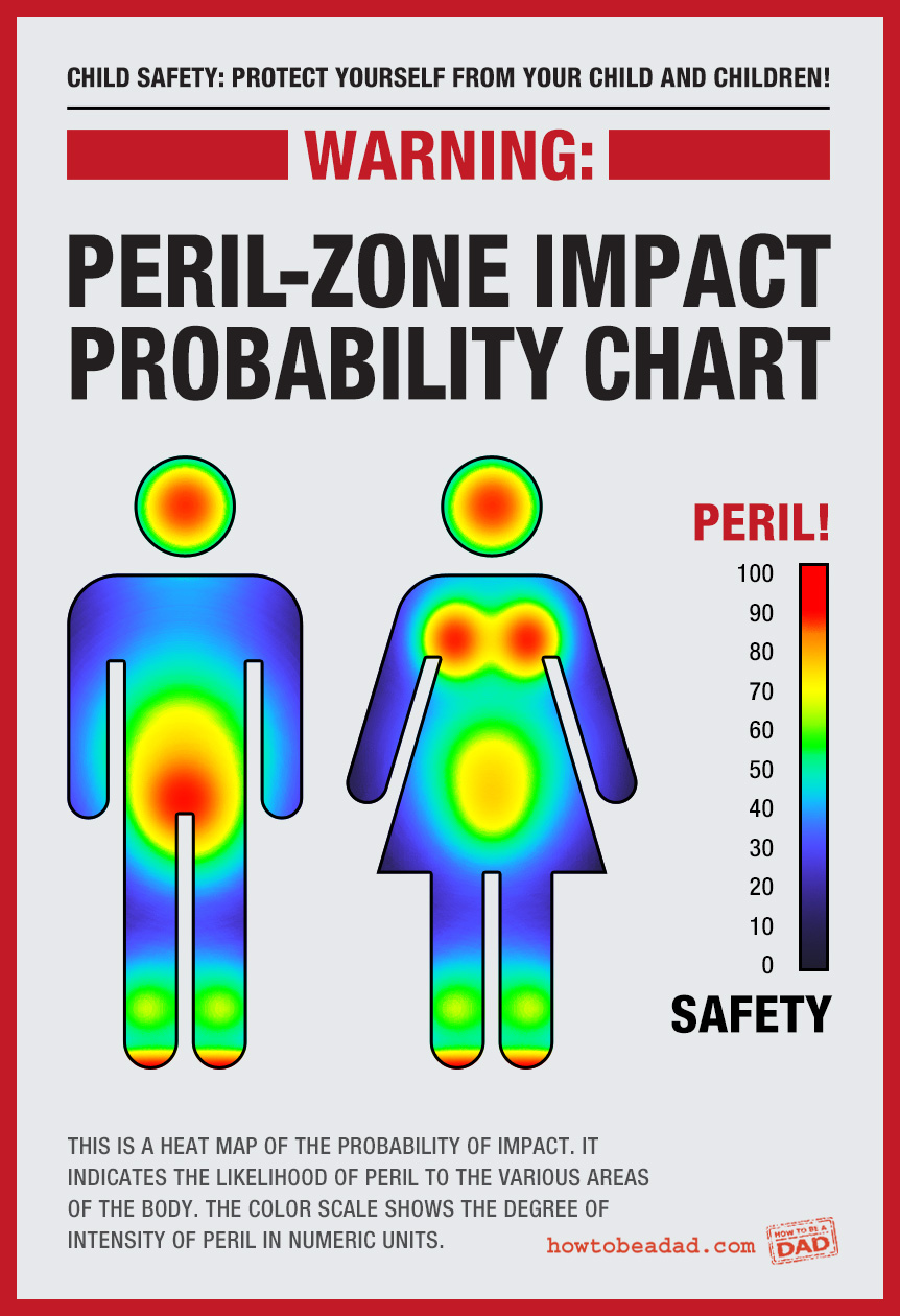 Warning-Peril-Zone-Probability-Chart2