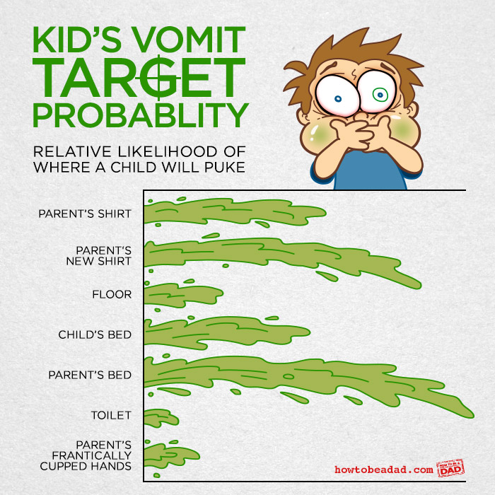 Kid-Vomit-Probablity