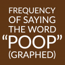 frequency-of-saying-poop-tn