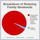 relaxing-family-weekends-piechart