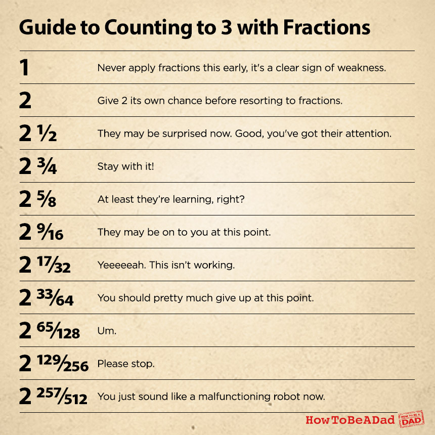 Counting-to-3-fractions