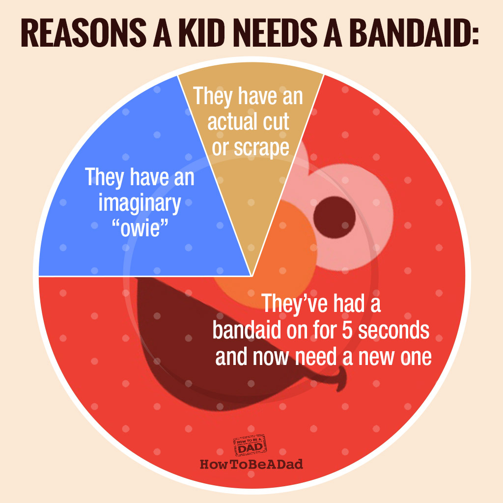howtobeadad – 28 funny pie charts you'll wish you could eat (not