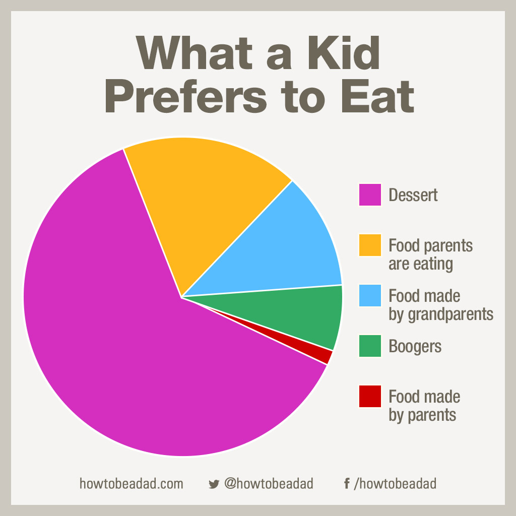 Howtobeadad 28 funny pie charts youll wish you could eat 25 so thats how it is eh kiddo nvjuhfo Image collections