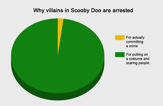 Howtobeadad 28 Funny Pie Charts Youll Wish You Could Eat Not